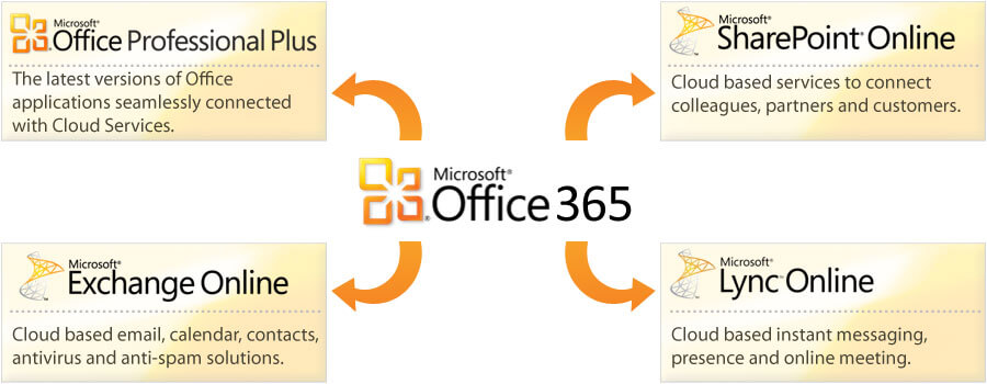 Download Microsoft Office 365 Product key + Crack Updated